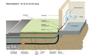 illustration av fiberinstallation