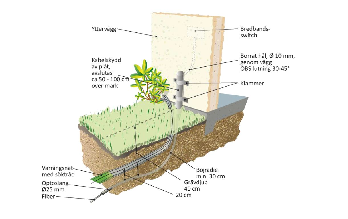 gräva ner fiber själv