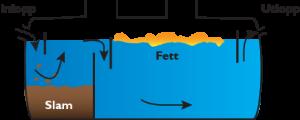 Illustration som visar hur fettavskiljaren fungerar