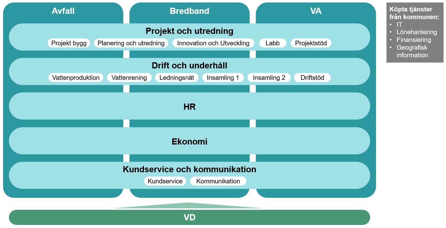 Illustration av Nodras organisation med tre affärsområden och fem parallella enheter som skär igenom alla tre affärsområden