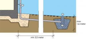 Illustration som visar marken i genomskärning och stuprör som leds till en stenkista.