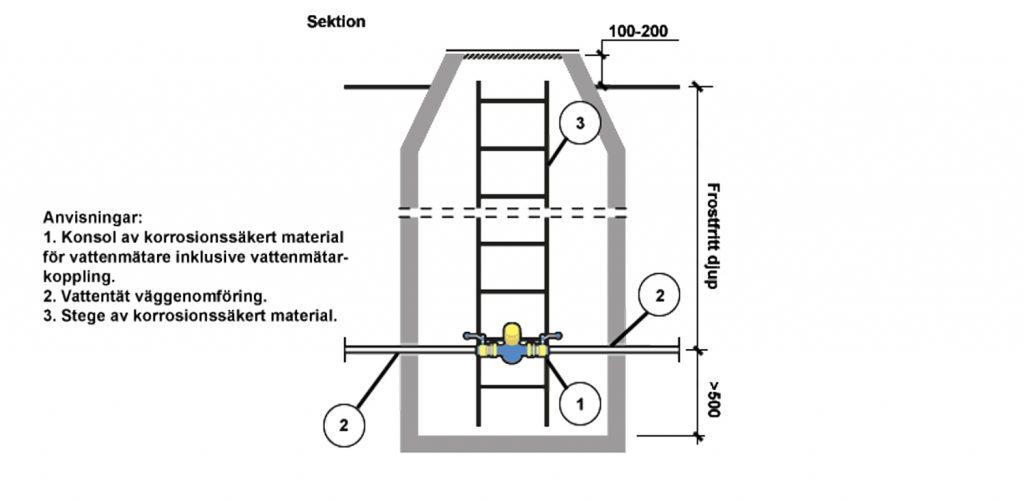 Ritning av mätarbrunn