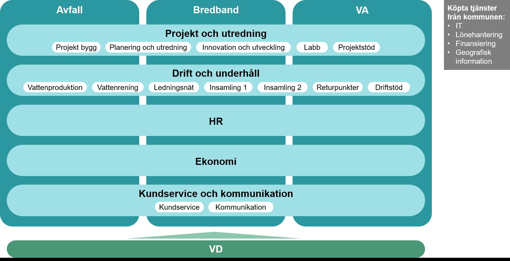Organisationsskiss med tre affärsområden och fem enheter