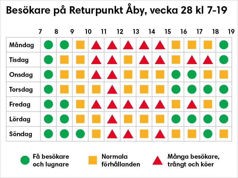 Grafik som visar vilka tider som är det är bäst att besöka returpunkt Åby, vilket är främst på morgonen och kvällen. Mitt på dagen vid lunchtid är det som mest besökare. Veckodagarna måndag, tisdag och fredag är det mest besökare.