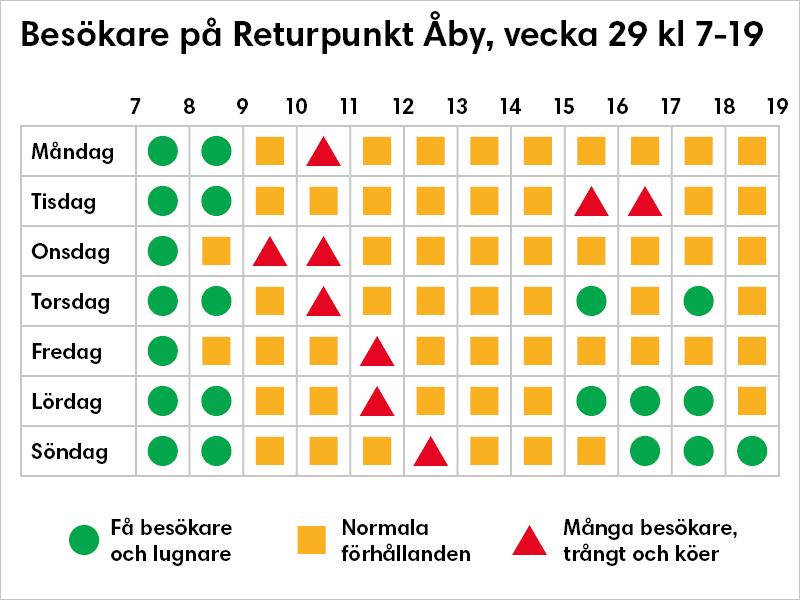 Grafik som visar vilka tider som är det är bäst att besöka Returpunkt Åby